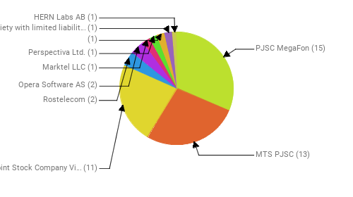 Провайдеры:  PJSC MegaFon - 15 MTS PJSC - 13 Public Joint Stock Company Vimpel-Communications - 11 Rostelecom - 2 Opera Software AS - 2 Marktel LLC - 1 Perspectiva Ltd. - 1  - 1 Society with limited liability MagLAN - 1 HERN Labs AB - 1