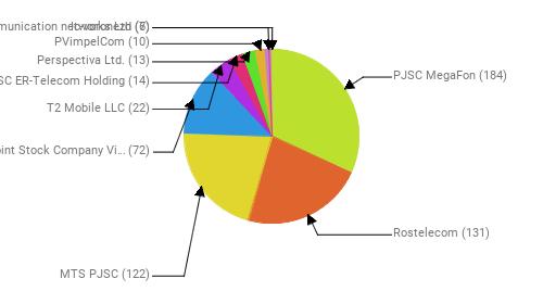 Провайдеры:  PJSC MegaFon - 184 Rostelecom - 131 MTS PJSC - 122 Public Joint Stock Company Vimpel-Communications - 72 T2 Mobile LLC - 22 JSC ER-Telecom Holding - 14 Perspectiva Ltd. - 13 PVimpelCom - 10 Ic-voronezh - 7 Telecommunication networks Ltd - 6