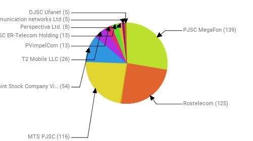 Провайдеры:  PJSC MegaFon - 139 Rostelecom - 125 MTS PJSC - 116 Public Joint Stock Company Vimpel-Communications - 54 T2 Mobile LLC - 26 PVimpelCom - 13 JSC ER-Telecom Holding - 13 Perspectiva Ltd. - 8 Telecommunication networks Ltd - 5 OJSC Ufanet - 5