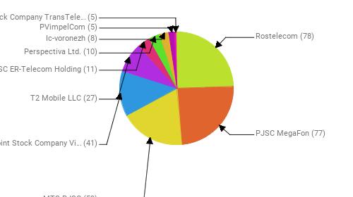 Провайдеры:  Rostelecom - 78 PJSC MegaFon - 77 MTS PJSC - 59 Public Joint Stock Company Vimpel-Communications - 41 T2 Mobile LLC - 27 JSC ER-Telecom Holding - 11 Perspectiva Ltd. - 10 Ic-voronezh - 8 PVimpelCom - 5 Joint Stock Company TransTeleCom - 5