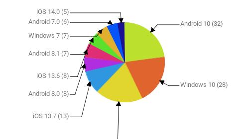 Операционные системы:  Android 10 - 32 Windows 10 - 28 Android 9 - 27 iOS 13.7 - 13 Android 8.0 - 8 iOS 13.6 - 8 Android 8.1 - 7 Windows 7 - 7 Android 7.0 - 6 iOS 14.0 - 5
