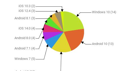Операционные системы:  Windows 10 - 14 Android 10 - 13 Android 9 - 10 Windows 7 - 5 Android 7.1 - 4 Android 8.0 - 4 iOS 14.0 - 4 Android 8.1 - 3 iOS 12.4 - 3 iOS 10.3 - 2