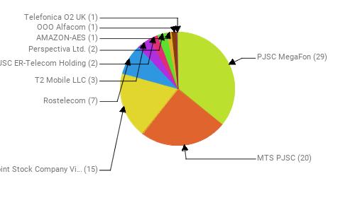 Провайдеры:  PJSC MegaFon - 29 MTS PJSC - 20 Public Joint Stock Company Vimpel-Communications - 15 Rostelecom - 7 T2 Mobile LLC - 3 JSC ER-Telecom Holding - 2 Perspectiva Ltd. - 2 AMAZON-AES - 1 OOO Alfacom - 1 Telefonica O2 UK - 1