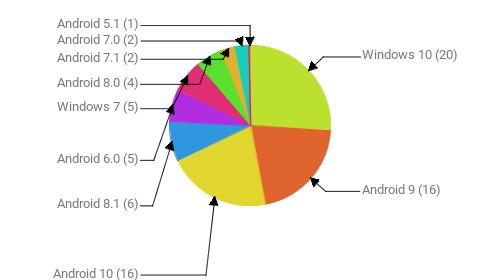 Операционные системы:  Windows 10 - 20 Android 9 - 16 Android 10 - 16 Android 8.1 - 6 Android 6.0 - 5 Windows 7 - 5 Android 8.0 - 4 Android 7.1 - 2 Android 7.0 - 2 Android 5.1 - 1