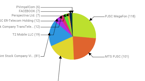 Провайдеры:  PJSC MegaFon - 118 MTS PJSC - 101 Rostelecom - 85 Public Joint Stock Company Vimpel-Communications - 81 T2 Mobile LLC - 19 Joint Stock Company TransTeleCom - 12 JSC ER-Telecom Holding - 12 Perspectiva Ltd. - 7 FACEBOOK - 7 PVimpelCom - 6