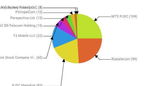 Провайдеры:  MTS PJSC - 104 Rostelecom - 99 PJSC MegaFon - 83 Public Joint Stock Company Vimpel-Communications - 60 T2 Mobile LLC - 22 JSC ER-Telecom Holding - 15 Perspectiva Ltd. - 13 PVimpelCom - 10 Joint Stock Company TransTeleCom - 8 Net By Net Holding LLC - 4