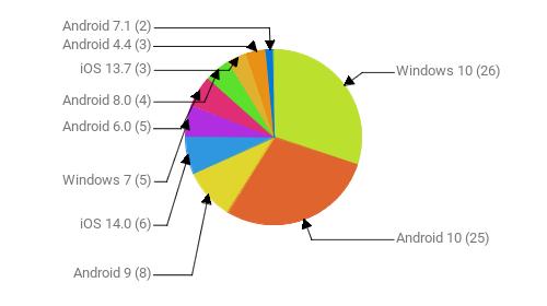 Операционные системы:  Windows 10 - 26 Android 10 - 25 Android 9 - 8 iOS 14.0 - 6 Windows 7 - 5 Android 6.0 - 5 Android 8.0 - 4 iOS 13.7 - 3 Android 4.4 - 3 Android 7.1 - 2