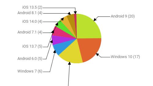 Операционные системы:  Android 9 - 20 Windows 10 - 17 Android 10 - 14 Windows 7 - 6 Android 6.0 - 5 iOS 13.7 - 5 Android 7.1 - 4 iOS 14.0 - 4 Android 8.1 - 4 iOS 13.5 - 2