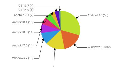 Операционные системы:  Android 10 - 55 Windows 10 - 32 Android 9 - 30 Windows 7 - 18 Android 7.0 - 14 Android 8.0 - 11 Android 8.1 - 10 Android 7.1 - 7 iOS 14.0 - 6 iOS 13.7 - 4