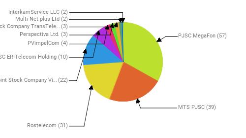 Провайдеры:  PJSC MegaFon - 57 MTS PJSC - 39 Rostelecom - 31 Public Joint Stock Company Vimpel-Communications - 22 JSC ER-Telecom Holding - 10 PVimpelCom - 4 Perspectiva Ltd. - 3 Joint Stock Company TransTeleCom - 3 Multi-Net plus Ltd - 2 InterkamService LLC - 2