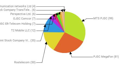 Провайдеры:  MTS PJSC - 99 PJSC MegaFon - 81 Rostelecom - 50 Public Joint Stock Company Vimpel-Communications - 35 T2 Mobile LLC - 12 JSC ER-Telecom Holding - 7 OJSC Comcor - 7 Perspectiva Ltd. - 6 Joint Stock Company TransTeleCom - 6 Telecommunication networks Ltd - 4