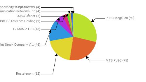 Провайдеры:  PJSC MegaFon - 90 MTS PJSC - 75 Rostelecom - 62 Public Joint Stock Company Vimpel-Communications - 46 T2 Mobile LLC - 18 JSC ER-Telecom Holding - 9 OJSC Ufanet - 5 Telecommunication networks Ltd - 4 PJSC Moscow city telephone network - 4 OJSC Comcor - 3