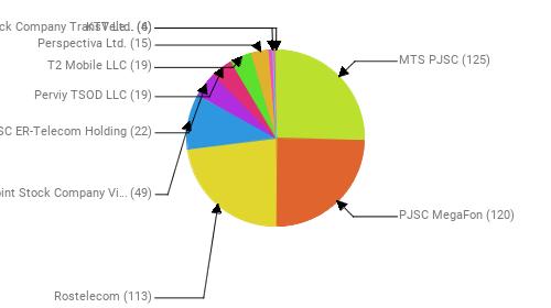 Провайдеры:  MTS PJSC - 125 PJSC MegaFon - 120 Rostelecom - 113 Public Joint Stock Company Vimpel-Communications - 49 JSC ER-Telecom Holding - 22 Perviy TSOD LLC - 19 T2 Mobile LLC - 19 Perspectiva Ltd. - 15 Joint Stock Company TransTeleCom - 6 KTV Ltd. - 4