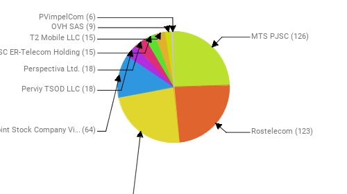 Провайдеры:  MTS PJSC - 126 Rostelecom - 123 PJSC MegaFon - 122 Public Joint Stock Company Vimpel-Communications - 64 Perviy TSOD LLC - 18 Perspectiva Ltd. - 18 JSC ER-Telecom Holding - 15 T2 Mobile LLC - 15 OVH SAS - 9 PVimpelCom - 6