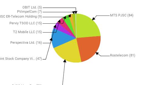 Провайдеры:  MTS PJSC - 84 Rostelecom - 81 PJSC MegaFon - 78 Public Joint Stock Company Vimpel-Communications - 47 Perspectiva Ltd. - 16 T2 Mobile LLC - 15 Perviy TSOD LLC - 15 JSC ER-Telecom Holding - 9 PVimpelCom - 7 OBIT Ltd. - 5