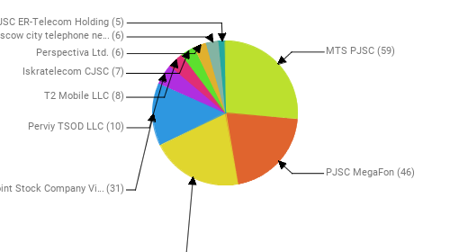 Провайдеры:  MTS PJSC - 59 PJSC MegaFon - 46 Rostelecom - 46 Public Joint Stock Company Vimpel-Communications - 31 Perviy TSOD LLC - 10 T2 Mobile LLC - 8 Iskratelecom CJSC - 7 Perspectiva Ltd. - 6 PJSC Moscow city telephone network - 6 JSC ER-Telecom Holding - 5