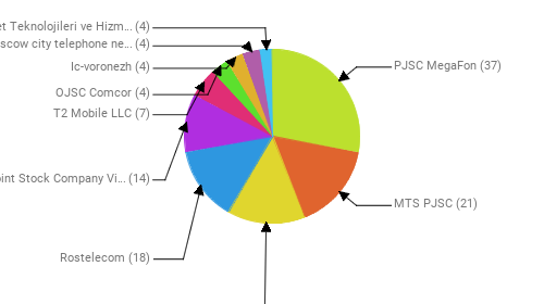 Провайдеры:  PJSC MegaFon - 37 MTS PJSC - 21 Perviy TSOD LLC - 19 Rostelecom - 18 Public Joint Stock Company Vimpel-Communications - 14 T2 Mobile LLC - 7 OJSC Comcor - 4 Ic-voronezh - 4 PJSC Moscow city telephone network - 4 Veganet Teknolojileri ve Hizmetleri LTD STI - 4