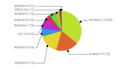 Операционные системы:  Windows 10 - 29 Android 10 - 15 Android 9 - 13 Android 6.0 - 5 iOS 14.0 - 5 Windows 7 - 5 Android 8.0 - 4 Android 8.1 - 3 GNU/Linux - 1 Android 4.4 - 1