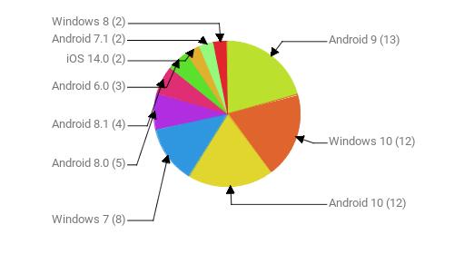 Операционные системы:  Android 9 - 13 Windows 10 - 12 Android 10 - 12 Windows 7 - 8 Android 8.0 - 5 Android 8.1 - 4 Android 6.0 - 3 iOS 14.0 - 2 Android 7.1 - 2 Windows 8 - 2