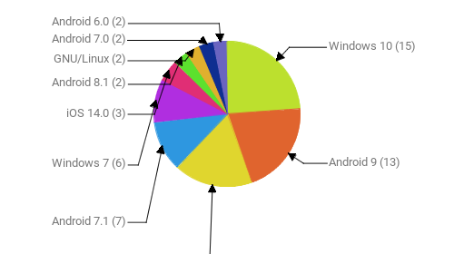 Операционные системы:  Windows 10 - 15 Android 9 - 13 Android 10 - 11 Android 7.1 - 7 Windows 7 - 6 iOS 14.0 - 3 Android 8.1 - 2 GNU/Linux - 2 Android 7.0 - 2 Android 6.0 - 2