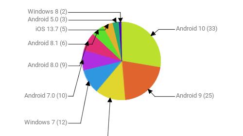 Операционные системы:  Android 10 - 33 Android 9 - 25 Windows 10 - 15 Windows 7 - 12 Android 7.0 - 10 Android 8.0 - 9 Android 8.1 - 6 iOS 13.7 - 5 Android 5.0 - 3 Windows 8 - 2