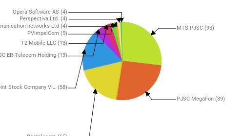 Провайдеры:  MTS PJSC - 93 PJSC MegaFon - 89 Rostelecom - 65 Public Joint Stock Company Vimpel-Communications - 58 JSC ER-Telecom Holding - 13 T2 Mobile LLC - 13 PVimpelCom - 5 Telecommunication networks Ltd - 4 Perspectiva Ltd. - 4 Opera Software AS - 4