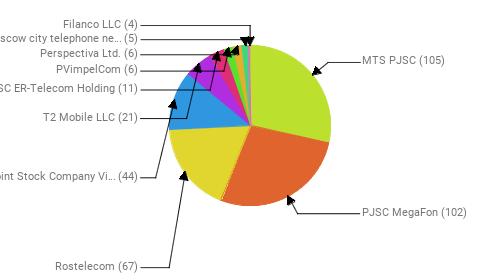 Провайдеры:  MTS PJSC - 105 PJSC MegaFon - 102 Rostelecom - 67 Public Joint Stock Company Vimpel-Communications - 44 T2 Mobile LLC - 21 JSC ER-Telecom Holding - 11 PVimpelCom - 6 Perspectiva Ltd. - 6 PJSC Moscow city telephone network - 5 Filanco LLC - 4