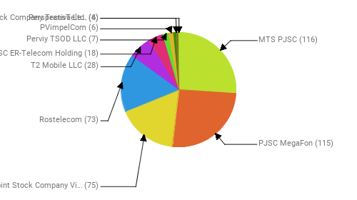 Провайдеры:  MTS PJSC - 116 PJSC MegaFon - 115 Public Joint Stock Company Vimpel-Communications - 75 Rostelecom - 73 T2 Mobile LLC - 28 JSC ER-Telecom Holding - 18 Perviy TSOD LLC - 7 PVimpelCom - 6 Joint Stock Company TransTeleCom - 6 Perspectiva Ltd. - 4