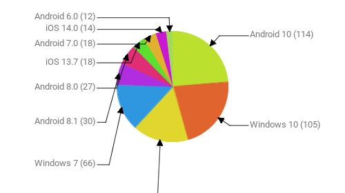 Операционные системы:  Android 10 - 114 Windows 10 - 105 Android 9 - 78 Windows 7 - 66 Android 8.1 - 30 Android 8.0 - 27 iOS 13.7 - 18 Android 7.0 - 18 iOS 14.0 - 14 Android 6.0 - 12