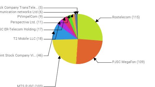 Провайдеры:  Rostelecom - 115 PJSC MegaFon - 109 MTS PJSC - 103 Public Joint Stock Company Vimpel-Communications - 46 T2 Mobile LLC - 18 JSC ER-Telecom Holding - 17 Perspectiva Ltd. - 11 PVimpelCom - 9 Telecommunication networks Ltd - 6 Joint Stock Company TransTeleCom - 5