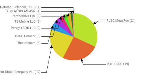 Провайдеры:  PJSC MegaFon - 24 MTS PJSC - 19 Public Joint Stock Company Vimpel-Communications - 17 Rostelecom - 4 OJSC Comcor - 3 Perviy TSOD LLC - 2 T2 Mobile LLC - 2 Perspectiva Ltd. - 2 DIGITALOCEAN-ASN - 1 National Telecom, CJSC - 1