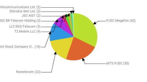 Провайдеры:  PJSC MegaFon - 42 MTS PJSC - 30 Rostelecom - 22 Public Joint Stock Company Vimpel-Communications - 16 T2 Mobile LLC - 9 LLC EGS-Telecom - 3 JSC ER-Telecom Holding - 3 JSC AIST - 2 Sibirskie Seti Ltd. - 2 BTcom Infocommunications Ltd. - 2
