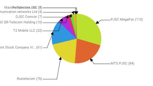 Провайдеры:  PJSC MegaFon - 113 MTS PJSC - 84 Rostelecom - 76 Public Joint Stock Company Vimpel-Communications - 61 T2 Mobile LLC - 22 JSC ER-Telecom Holding - 10 OJSC Comcor - 7 Telecommunication networks Ltd - 4 Perspectiva Ltd. - 4 MaximaTelecom JSC - 3