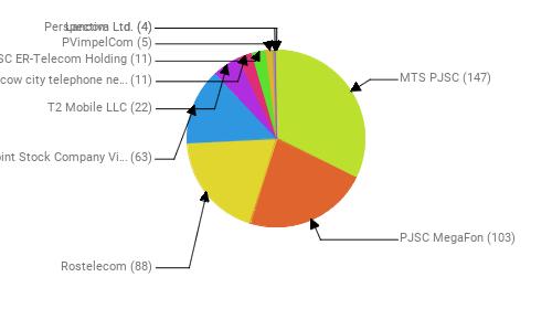 Провайдеры:  MTS PJSC - 147 PJSC MegaFon - 103 Rostelecom - 88 Public Joint Stock Company Vimpel-Communications - 63 T2 Mobile LLC - 22 PJSC Moscow city telephone network - 11 JSC ER-Telecom Holding - 11 PVimpelCom - 5 Lancom Ltd. - 4 Perspectiva Ltd. - 4