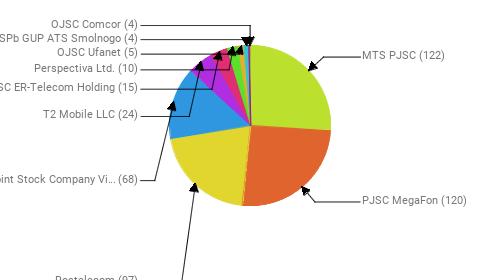 Провайдеры:  MTS PJSC - 122 PJSC MegaFon - 120 Rostelecom - 97 Public Joint Stock Company Vimpel-Communications - 68 T2 Mobile LLC - 24 JSC ER-Telecom Holding - 15 Perspectiva Ltd. - 10 OJSC Ufanet - 5 SPb GUP ATS Smolnogo - 4 OJSC Comcor - 4