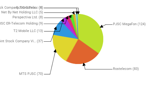 Провайдеры:  PJSC MegaFon - 124 Rostelecom - 83 MTS PJSC - 70 Public Joint Stock Company Vimpel-Communications - 37 T2 Mobile LLC - 13 JSC ER-Telecom Holding - 9 Perspectiva Ltd. - 8 Net By Net Holding LLC - 5 OJSC Comcor - 5 Joint Stock Company TransTeleCom - 4
