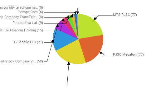 Провайдеры:  MTS PJSC - 77 PJSC MegaFon - 77 Rostelecom - 76 Public Joint Stock Company Vimpel-Communications - 50 T2 Mobile LLC - 21 JSC ER-Telecom Holding - 15 Perspectiva Ltd. - 9 Joint Stock Company TransTeleCom - 8 PVimpelCom - 6 PJSC Moscow city telephone network - 5