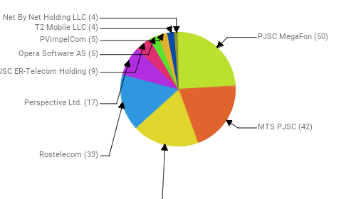 Провайдеры:  PJSC MegaFon - 50 MTS PJSC - 42 Public Joint Stock Company Vimpel-Communications - 39 Rostelecom - 33 Perspectiva Ltd. - 17 JSC ER-Telecom Holding - 9 Opera Software AS - 5 PVimpelCom - 5 T2 Mobile LLC - 4 Net By Net Holding LLC - 4