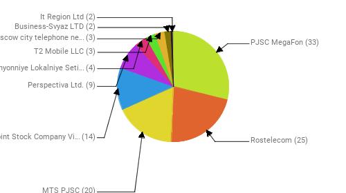 Провайдеры:  PJSC MegaFon - 33 Rostelecom - 25 MTS PJSC - 20 Public Joint Stock Company Vimpel-Communications - 14 Perspectiva Ltd. - 9 Obyedinyonniye Lokalniye Seti Ltd. - 4 T2 Mobile LLC - 3 PJSC Moscow city telephone network - 3 Business-Svyaz LTD - 2 It Region Ltd - 2