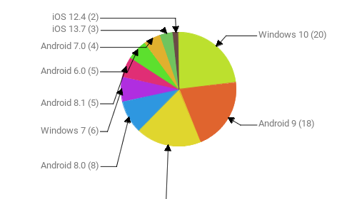 Операционные системы:  Windows 10 - 20 Android 9 - 18 Android 10 - 16 Android 8.0 - 8 Windows 7 - 6 Android 8.1 - 5 Android 6.0 - 5 Android 7.0 - 4 iOS 13.7 - 3 iOS 12.4 - 2