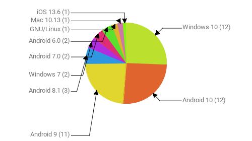 Операционные системы:  Windows 10 - 12 Android 10 - 12 Android 9 - 11 Android 8.1 - 3 Windows 7 - 2 Android 7.0 - 2 Android 6.0 - 2 GNU/Linux - 1 Mac 10.13 - 1 iOS 13.6 - 1