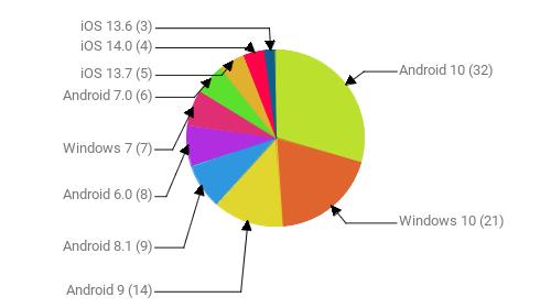 Операционные системы:  Android 10 - 32 Windows 10 - 21 Android 9 - 14 Android 8.1 - 9 Android 6.0 - 8 Windows 7 - 7 Android 7.0 - 6 iOS 13.7 - 5 iOS 14.0 - 4 iOS 13.6 - 3