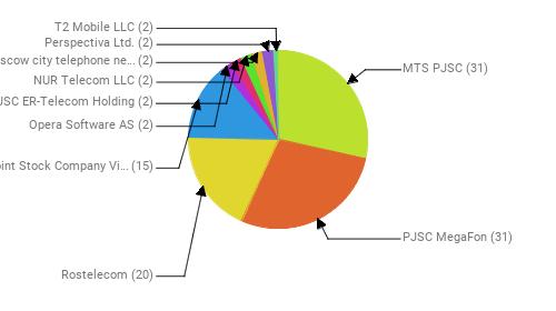 Провайдеры:  MTS PJSC - 31 PJSC MegaFon - 31 Rostelecom - 20 Public Joint Stock Company Vimpel-Communications - 15 Opera Software AS - 2 JSC ER-Telecom Holding - 2 NUR Telecom LLC - 2 PJSC Moscow city telephone network - 2 Perspectiva Ltd. - 2 T2 Mobile LLC - 2