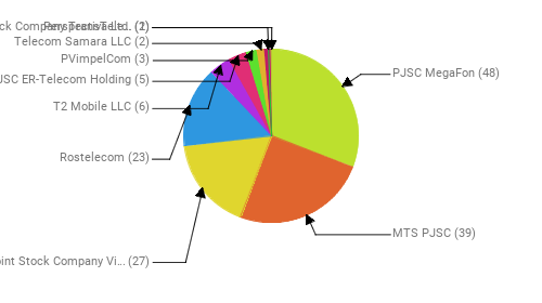 Провайдеры:  PJSC MegaFon - 48 MTS PJSC - 39 Public Joint Stock Company Vimpel-Communications - 27 Rostelecom - 23 T2 Mobile LLC - 6 JSC ER-Telecom Holding - 5 PVimpelCom - 3 Telecom Samara LLC - 2 Perspectiva Ltd. - 2 Joint Stock Company TransTeleCom - 1