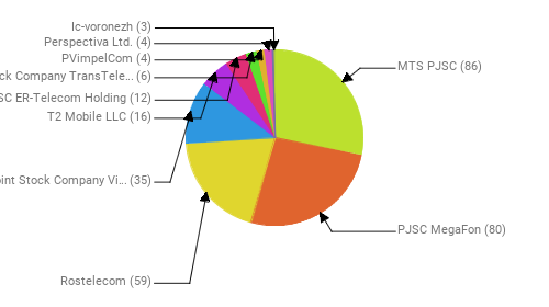 Провайдеры:  MTS PJSC - 86 PJSC MegaFon - 80 Rostelecom - 59 Public Joint Stock Company Vimpel-Communications - 35 T2 Mobile LLC - 16 JSC ER-Telecom Holding - 12 Joint Stock Company TransTeleCom - 6 PVimpelCom - 4 Perspectiva Ltd. - 4 Ic-voronezh - 3