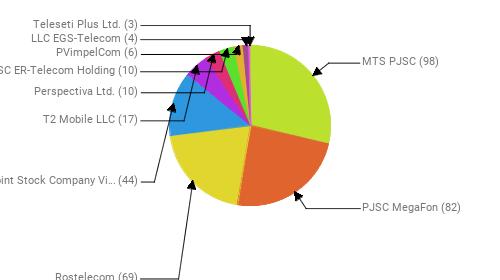 Провайдеры:  MTS PJSC - 98 PJSC MegaFon - 82 Rostelecom - 69 Public Joint Stock Company Vimpel-Communications - 44 T2 Mobile LLC - 17 Perspectiva Ltd. - 10 JSC ER-Telecom Holding - 10 PVimpelCom - 6 LLC EGS-Telecom - 4 Teleseti Plus Ltd. - 3