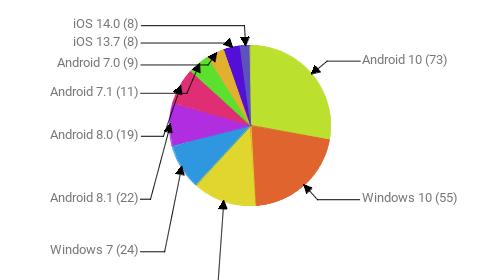 Операционные системы:  Android 10 - 73 Windows 10 - 55 Android 9 - 34 Windows 7 - 24 Android 8.1 - 22 Android 8.0 - 19 Android 7.1 - 11 Android 7.0 - 9 iOS 13.7 - 8 iOS 14.0 - 8