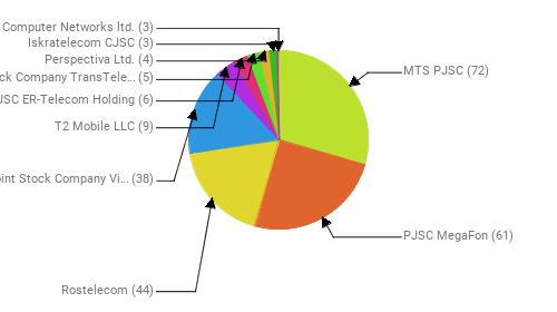 Провайдеры:  MTS PJSC - 72 PJSC MegaFon - 61 Rostelecom - 44 Public Joint Stock Company Vimpel-Communications - 38 T2 Mobile LLC - 9 JSC ER-Telecom Holding - 6 Joint Stock Company TransTeleCom - 5 Perspectiva Ltd. - 4 Iskratelecom CJSC - 3 Home Computer Networks ltd. - 3