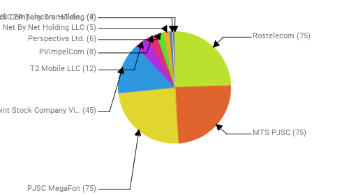 Провайдеры:  Rostelecom - 75 MTS PJSC - 75 PJSC MegaFon - 75 Public Joint Stock Company Vimpel-Communications - 45 T2 Mobile LLC - 12 PVimpelCom - 8 Perspectiva Ltd. - 6 Net By Net Holding LLC - 5 JSC ER-Telecom Holding - 4 Joint Stock Company TransTeleCom - 3