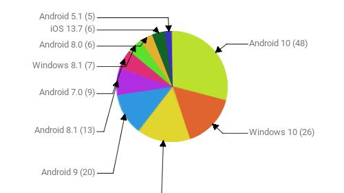 Операционные системы:  Android 10 - 48 Windows 10 - 26 Windows 7 - 26 Android 9 - 20 Android 8.1 - 13 Android 7.0 - 9 Windows 8.1 - 7 Android 8.0 - 6 iOS 13.7 - 6 Android 5.1 - 5